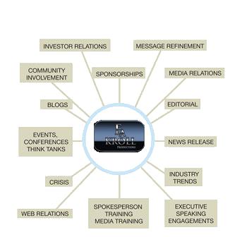 Public-Relation-Tools
